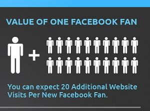 The value of Facebook fans and engagement